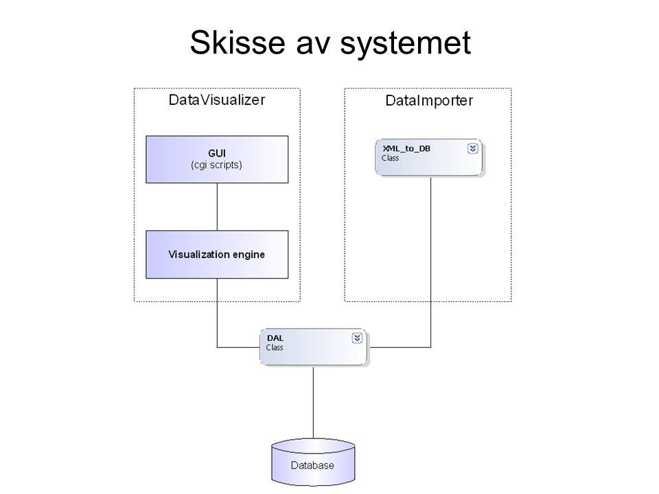 Skisse av systemet