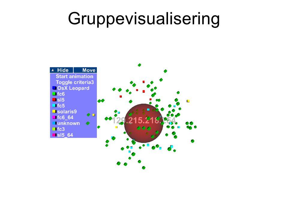 Gruppevisualisering