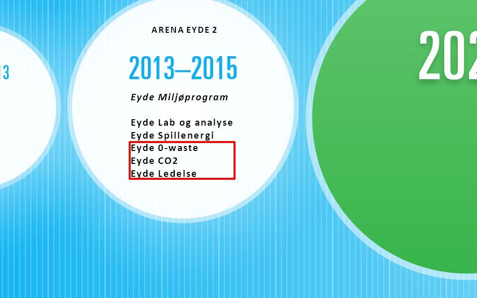 ARENA EYDE 2 Eyde Miljøprogram Eyde Lab og analyse Eyde Spillenergi Eyde 0-waste Eyde CO2 Eyde Ledelse