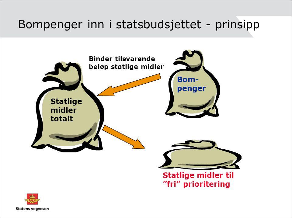 """Bompenger inn i statsbudsjettet - prinsipp Statlige midler totalt Bom- penger Binder tilsvarende beløp statlige midler Statlige midler til """"fri"""" prior"""