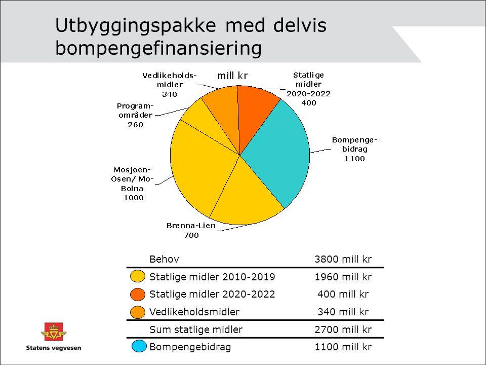 Utbyggingspakke med delvis bompengefinansiering Behov3800 mill kr Statlige midler 2010-20191960 mill kr Statlige midler 2020-2022400 mill kr Vedlikeho