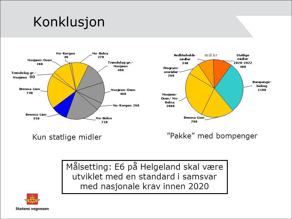 """Konklusjon Målsetting: E6 på Helgeland skal være utviklet med en standard i samsvar med nasjonale krav innen 2020 Kun statlige midler """"Pakke"""" med bomp"""