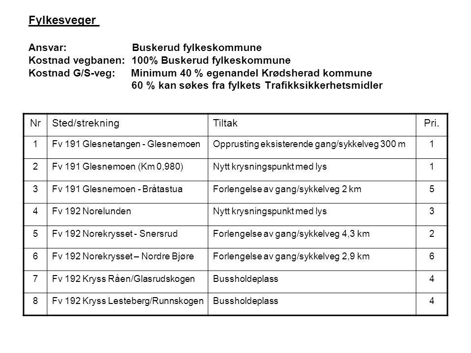 Fylkesveger Ansvar: Buskerud fylkeskommune Kostnad vegbanen: 100% Buskerud fylkeskommune Kostnad G/S-veg: Minimum 40 % egenandel Krødsherad kommune 60 % kan søkes fra fylkets Trafikksikkerhetsmidler NrSted/strekningTiltakPri.