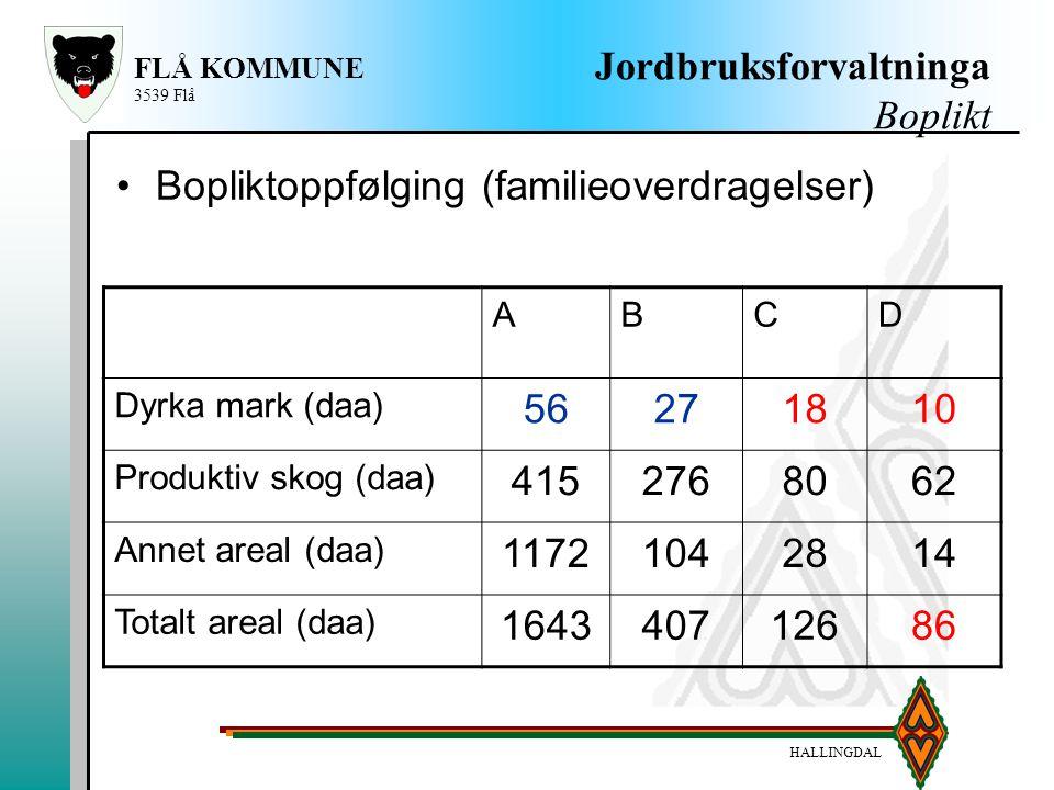HALLINGDAL FLÅ KOMMUNE 3539 Flå Jordbruksforvaltninga Boplikt ABCD Dyrka mark (daa) 56271810 Produktiv skog (daa) 4152768062 Annet areal (daa) 1172104