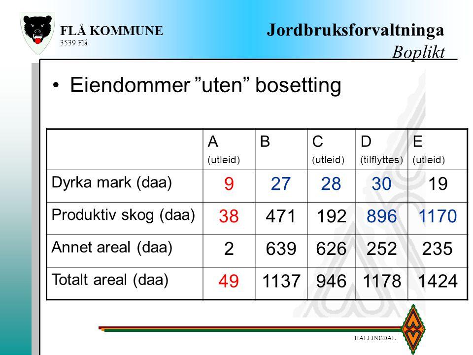 HALLINGDAL FLÅ KOMMUNE 3539 Flå Jordbruksforvaltninga Boplikt A (utleid) BC (utleid) D (tilflyttes) E (utleid) Dyrka mark (daa) 927283019 Produktiv sk