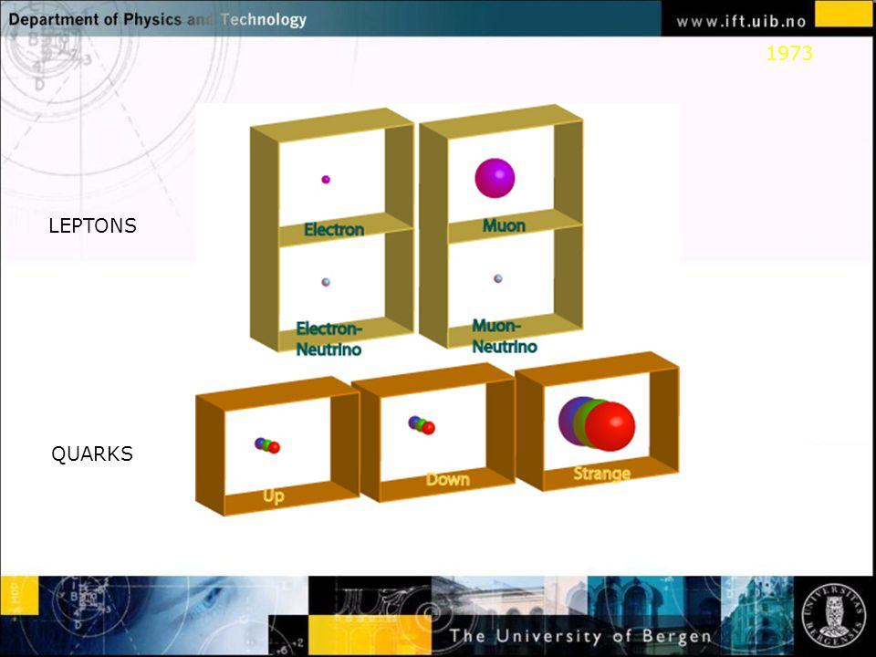 Normal text - click to edit Standardmodellen (SM) oppsummert Tre og bare tre generasjoner kvarker og leptoner.
