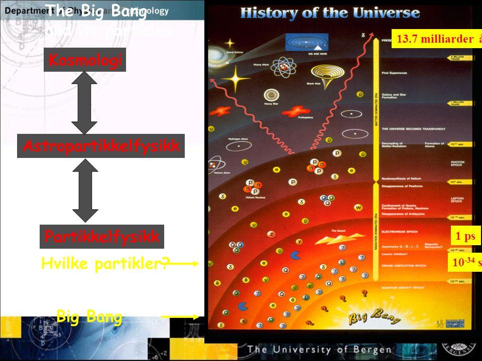 Normal text - click to edit Oppsummert Vi har en vel etablert teori for hvordan elementærpartiklene vekselvirker og hvordan materien er bygd opp fra disse (Standardmodellen) Vi har nå mye data som underbygger Big Bang kosmologi, men vi trenger både mørk materie og repulsiv mørk energi for å forklare det vi ser Det er nå en sterk kobling mellom astrofysikk og partikkelfysikk.