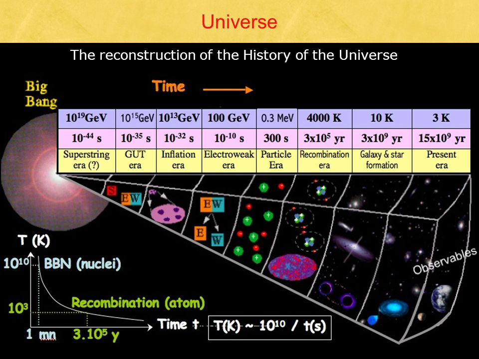 Universe The reconstruction of the History of the Universe