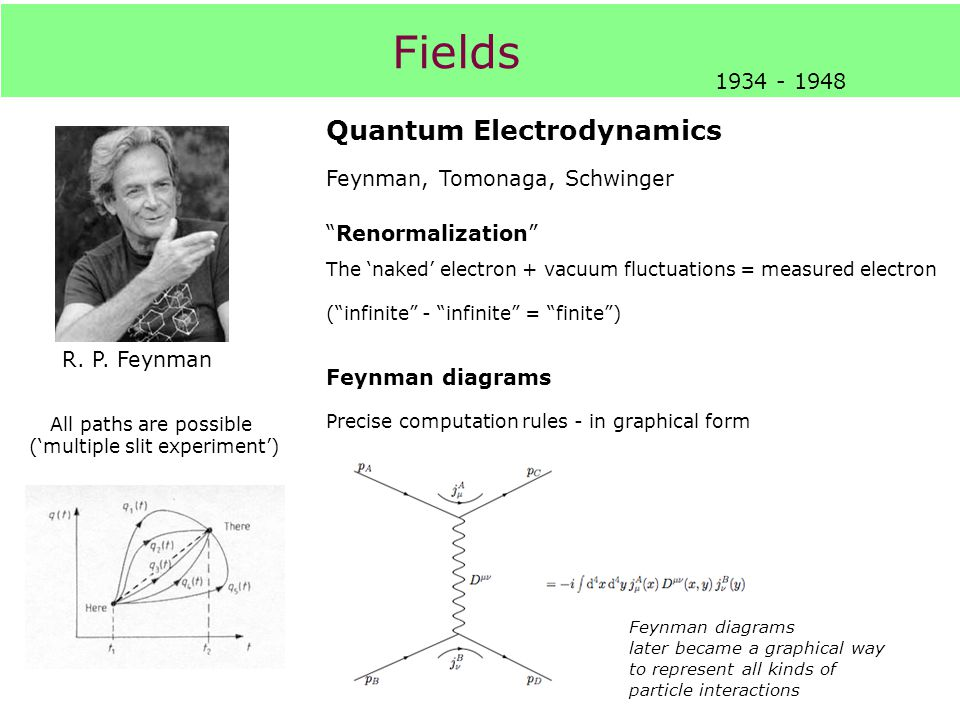 "Fields 1934 - 1948 R. P. Feynman Quantum Electrodynamics Feynman, Tomonaga, Schwinger ""Renormalization"" The 'naked' electron + vacuum fluctuations = m"