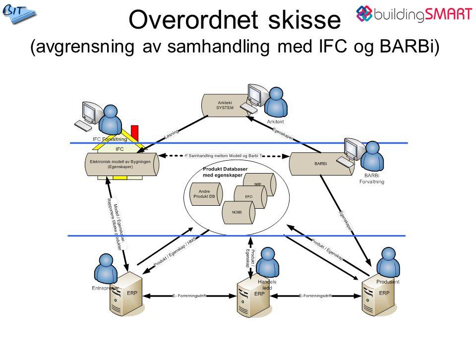 Overordnet skisse (avgrensning av samhandling med IFC og BARBi)
