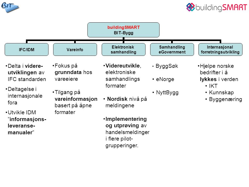 Utvikle BARBI videre Legge data inn i Barbi Grensesnitt for bruk av BARBI i prosjekter er tilgjengelig Standard Norge tar eierskap Hvordan skal Sintef Byggforsks tjenester rundt Byggforsk-serien se ut i fremtiden.