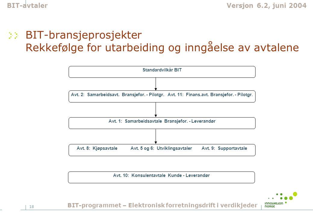18 BIT-bransjeprosjekter Rekkefølge for utarbeiding og inngåelse av avtalene Avt.