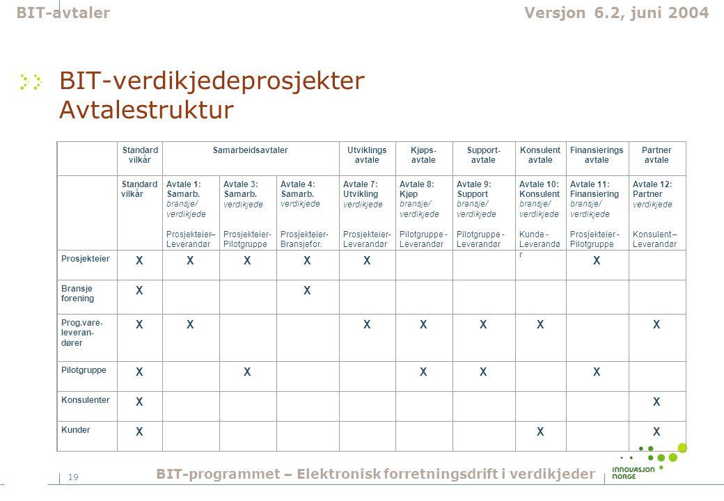 19 BIT-verdikjedeprosjekter Avtalestruktur Standard vilkår SamarbeidsavtalerUtviklings avtale Kjøps- avtale Support- avtale Konsulent avtale Finansierings avtale Partner avtale Standard vilkår Avtale 1: Samarb.