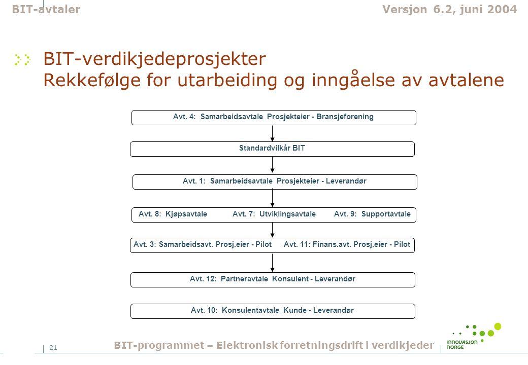 21 BIT-verdikjedeprosjekter Rekkefølge for utarbeiding og inngåelse av avtalene Avt.
