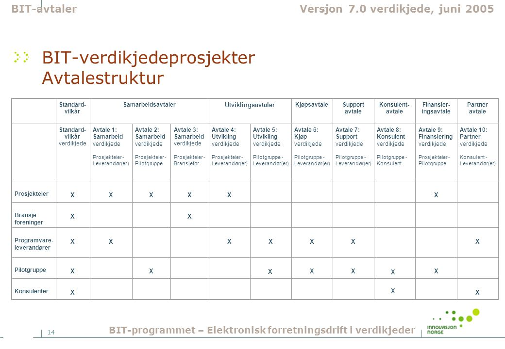 14 BIT-verdikjedeprosjekter Avtalestruktur BIT-avtalerVersjon 7.0 verdikjede, juni 2005 BIT-programmet – Elektronisk forretningsdrift i verdikjeder St