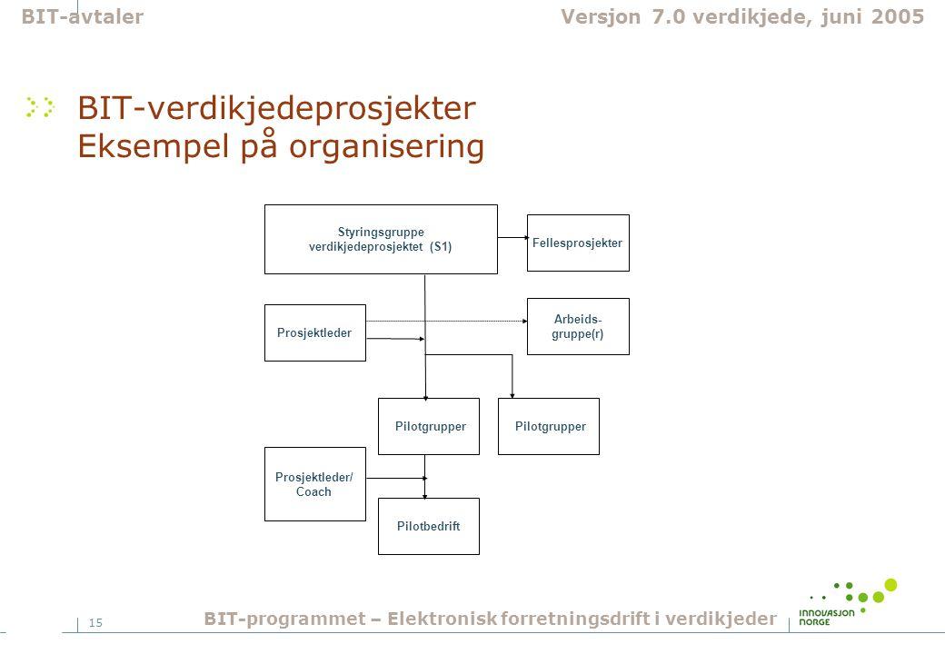 15 BIT-verdikjedeprosjekter Eksempel på organisering BIT-avtalerVersjon 7.0 verdikjede, juni 2005 BIT-programmet – Elektronisk forretningsdrift i verd