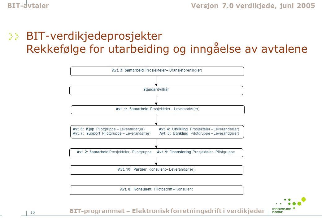 16 BIT-verdikjedeprosjekter Rekkefølge for utarbeiding og inngåelse av avtalene BIT-avtalerVersjon 7.0 verdikjede, juni 2005 BIT-programmet – Elektron