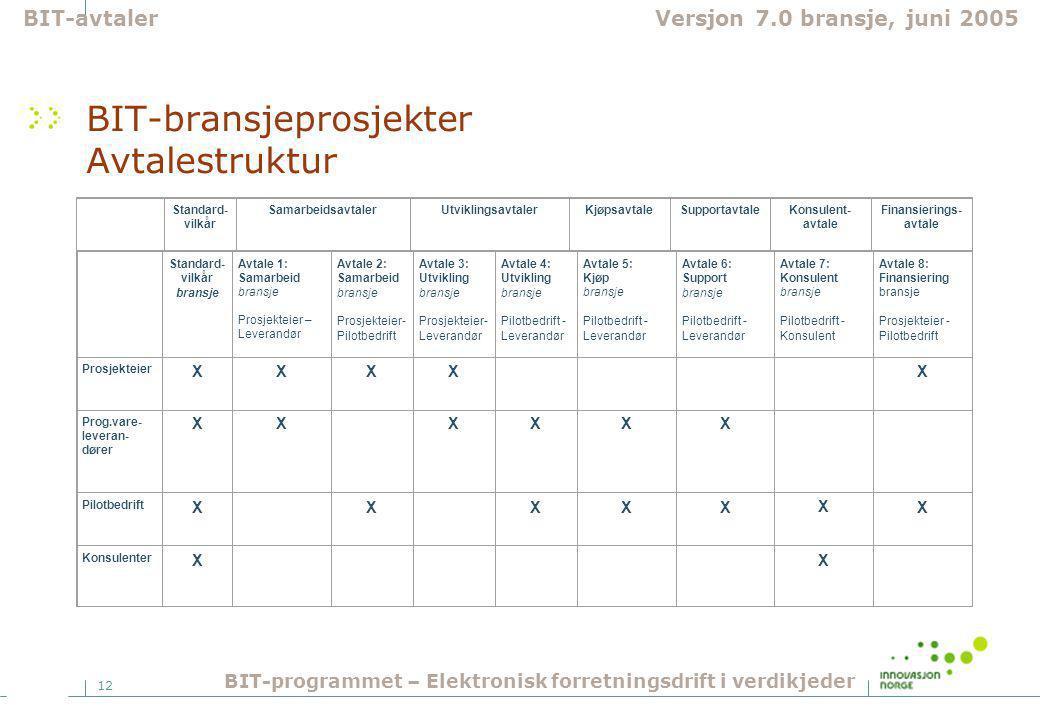 12 Standard- vilkår bransje Avtale 1: Samarbeid bransje Prosjekteier – Leverandør Avtale 2: Samarbeid bransje Prosjekteier- Pilotbedrift Avtale 3: Utv