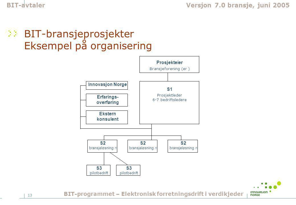 13 BIT-bransjeprosjekter Eksempel på organisering S2 bransjeløsning n Prosjekteier Bransjeforening (er ) S1 Prosjektleder 6-7 bedriftsledere Innovasjon Norge Erfarings- overføring Ekstern konsulent S3 pilotbedrift BIT-avtalerVersjon 7.0 bransje, juni 2005 BIT-programmet – Elektronisk forretningsdrift i verdikjeder