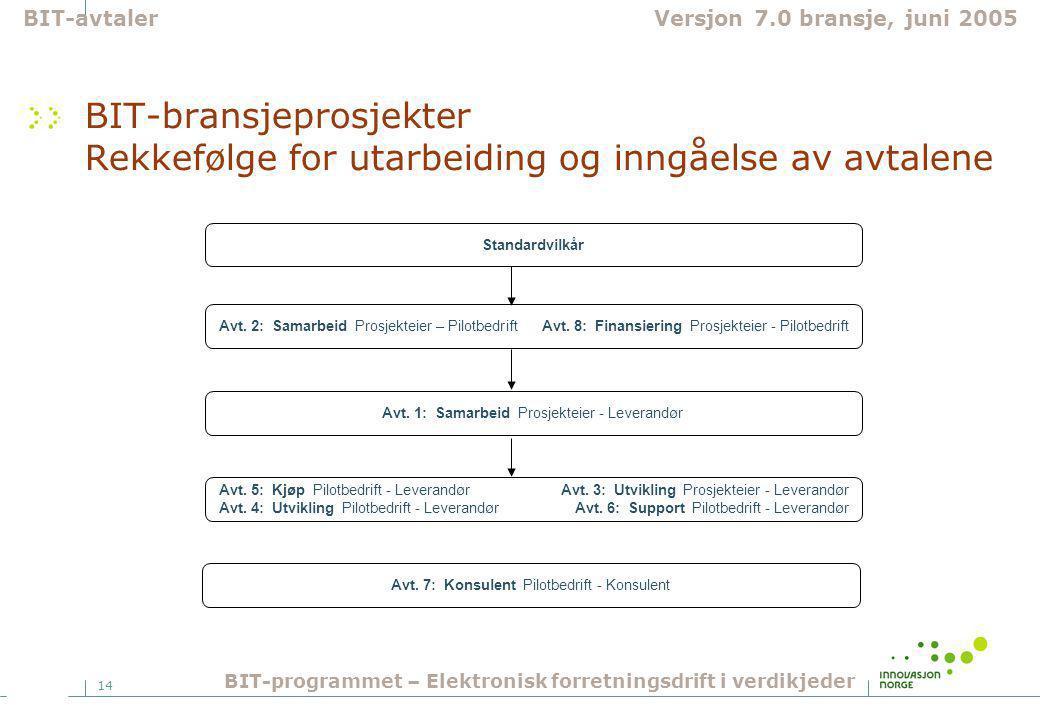 14 BIT-bransjeprosjekter Rekkefølge for utarbeiding og inngåelse av avtalene Avt. 5: Kjøp Pilotbedrift - Leverandør Avt. 3: Utvikling Prosjekteier - L