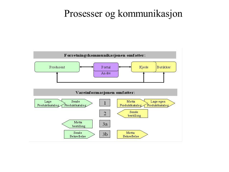 Prosesser og kommunikasjon