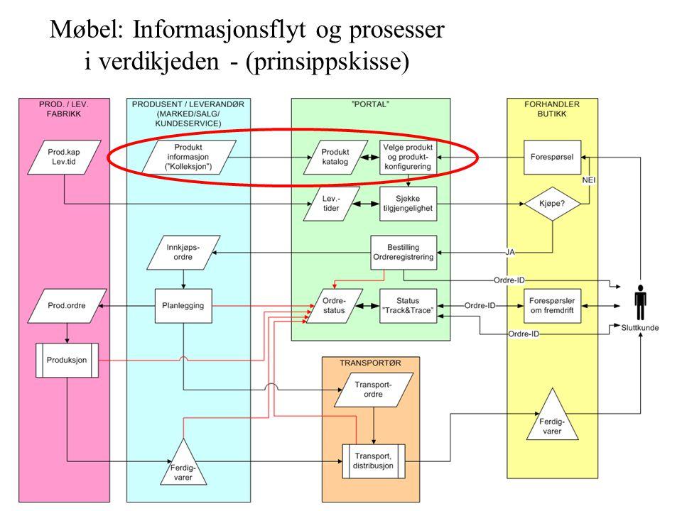 Møbel: Informasjonsflyt og prosesser i verdikjeden - (prinsippskisse)