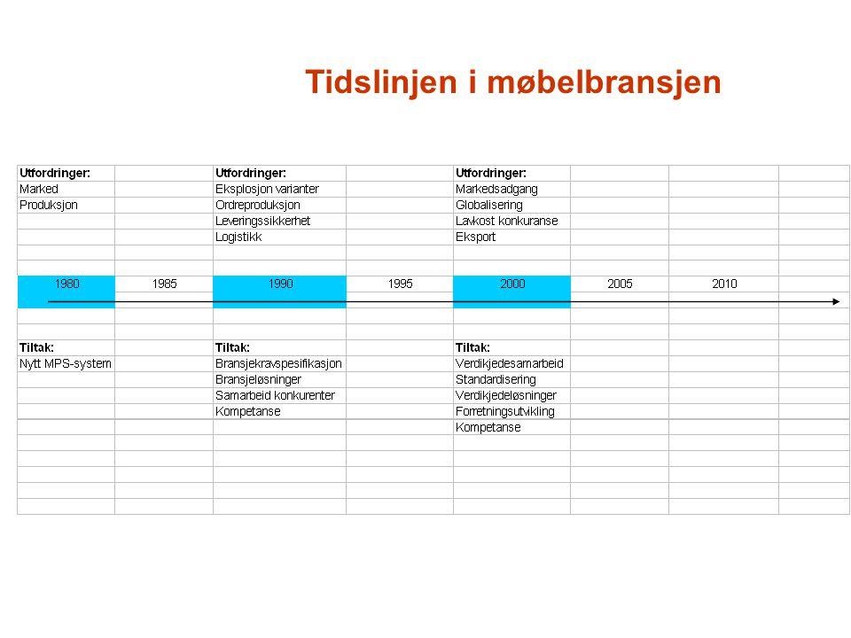 Finans Prosess Produkt Leveranse Forretningsmodell Allianser Kjerneprosess Støtteprosess Produktprestasjon Produktsystem Salgskanal Brand Service Kundeopplevelse Oppstrøms verdikjede Tradisjonell Innovasjon BIT-Møbel Innovasjon Produktkonfigurering EDIFACT Pricat Portal, system/system Servicenivå, informasjon E-forretningsdrift Verdikjedeintegrering