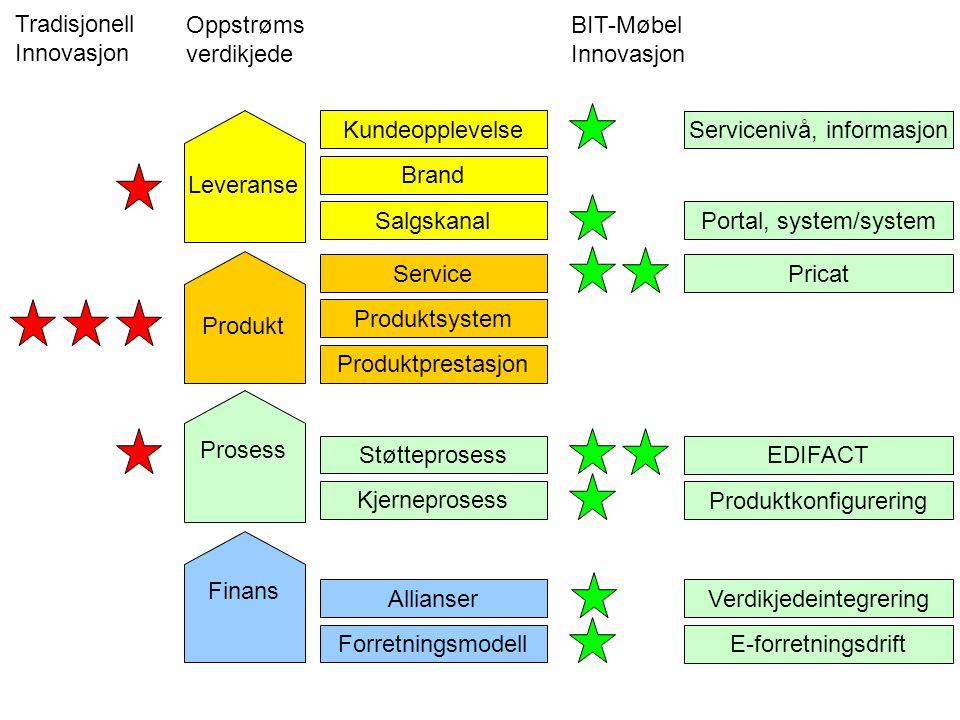 Finans Prosess Produkt Leveranse Forretningsmodell Allianser Kjerneprosess Støtteprosess Produktprestasjon Produktsystem Salgskanal Brand Service Kund