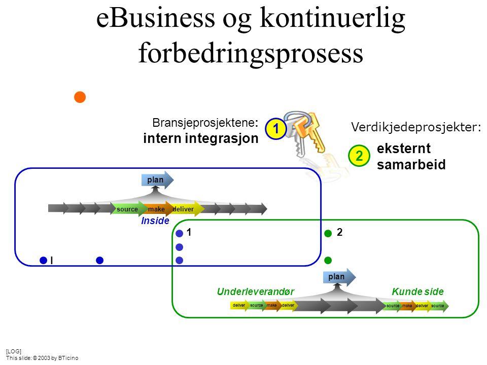 eBusiness og kontinuerlig forbedringsprosess Bransjeprosjektene: intern integrasjon 1 eksternt samarbeid 2 Underleverandør deliver source make deliver