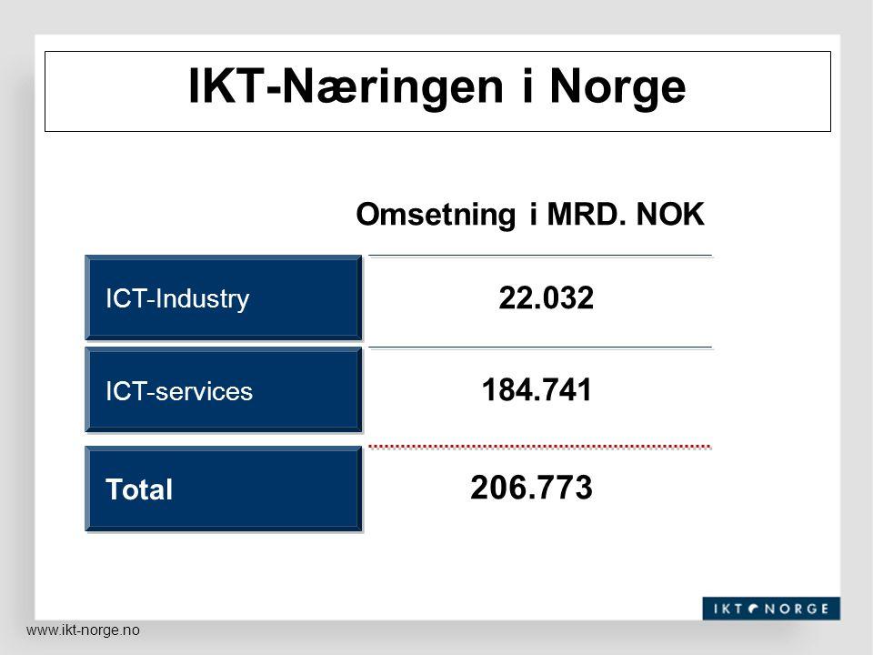 IKT-Næringen i Norge Omsetning i MRD. NOK ICT-Industry ICT-services Total 206.773 184.74122.032 www.ikt-norge.no