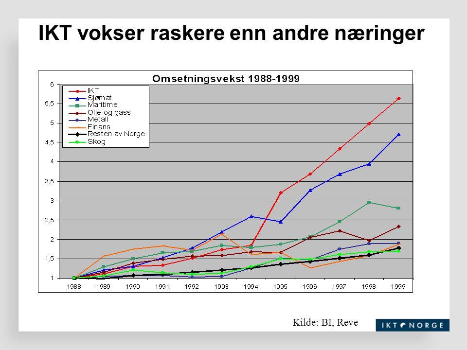 Fra himmel til helvete Fra vekst til fall.Dot.com bølgen kollapset mai 2002.