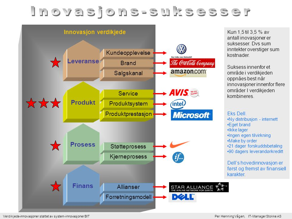 Verdikjede-innovasjoner støttet av system-innovasjoner BIT Per Henning Vågen, IT-Manager Stokke AS Allianser Støtteprosess Service Produktsystem Kundeopplevelse Innovasjon verdikjede Prosess Produkt Leveranse Forretningsmodell Kjerneprosess Produktprestasjon Brand Salgskanal Finans Kun 1,5 til 3,5 % av antall inovasjoner er suksesser.