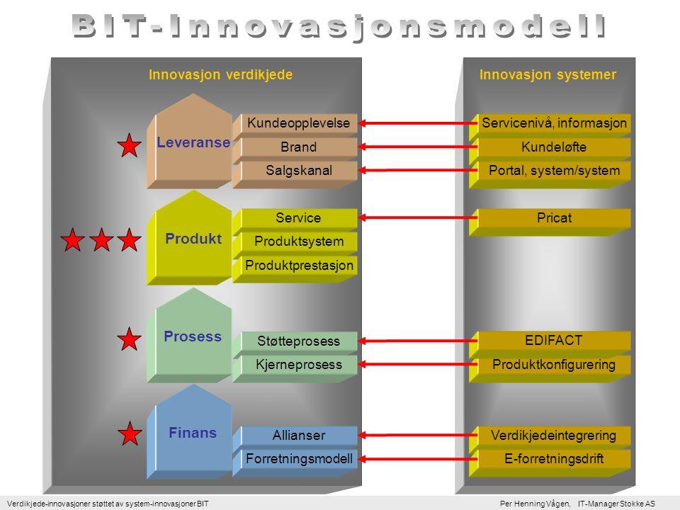 Verdikjede-innovasjoner støttet av system-innovasjoner BIT Per Henning Vågen, IT-Manager Stokke AS Produktkonfigurering EDIFACT Pricat Servicenivå, informasjon Verdikjedeintegrering Allianser Støtteprosess Service Produktsystem Kundeopplevelse Innovasjon verdikjede Prosess Produkt Leveranse Forretningsmodell Kjerneprosess Produktprestasjon Brand Salgskanal E-forretningsdrift Kundeløfte Portal, system/system Finans Innovasjon systemer