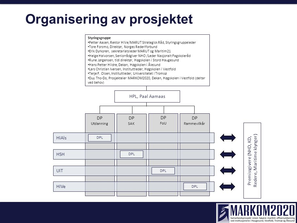 DP SAK DP FoU DP Rammevilkår DP Utdanning HiAls HSH UiT HiVe Premissgivere (NHD, KD, Redere, Maritime klynger) Styringsgruppe Petter Aasen, Rektor HiV