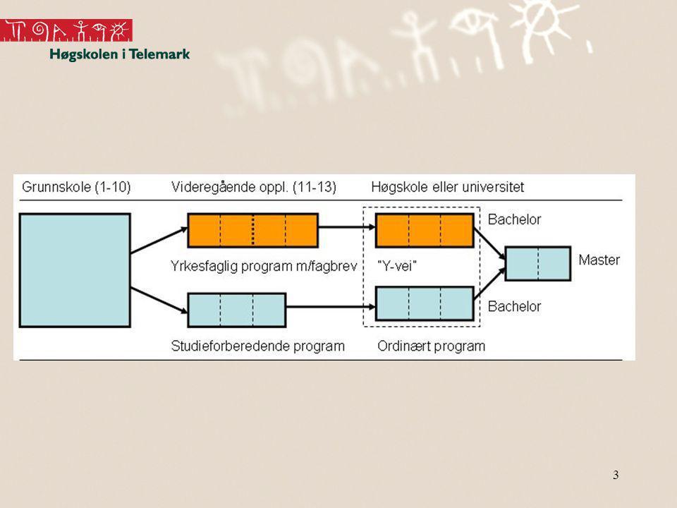 14 Antall søkere til HiT Y-veien via Lokalt opptak (LO) i perioden 2002-2011 14