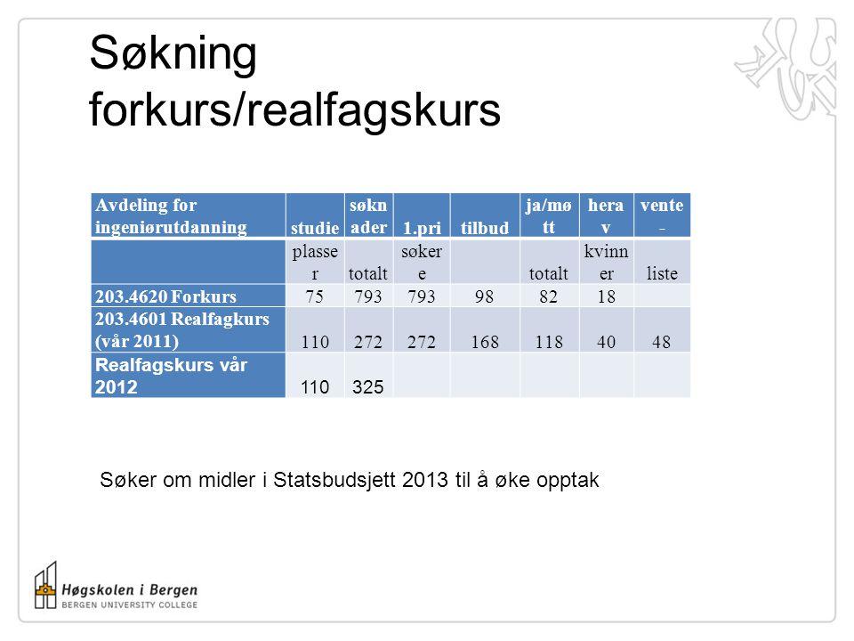 Søkning forkurs/realfagskurs Avdeling for ingeniørutdanningstudie søkn ader1.pritilbud ja/mø tt hera v vente - plasse rtotalt søker e totalt kvinn erliste 203.4620 Forkurs75793 988218 203.4601 Realfagkurs (vår 2011)110272 1681184048 Realfagskurs vår 2012110325 Søker om midler i Statsbudsjett 2013 til å øke opptak