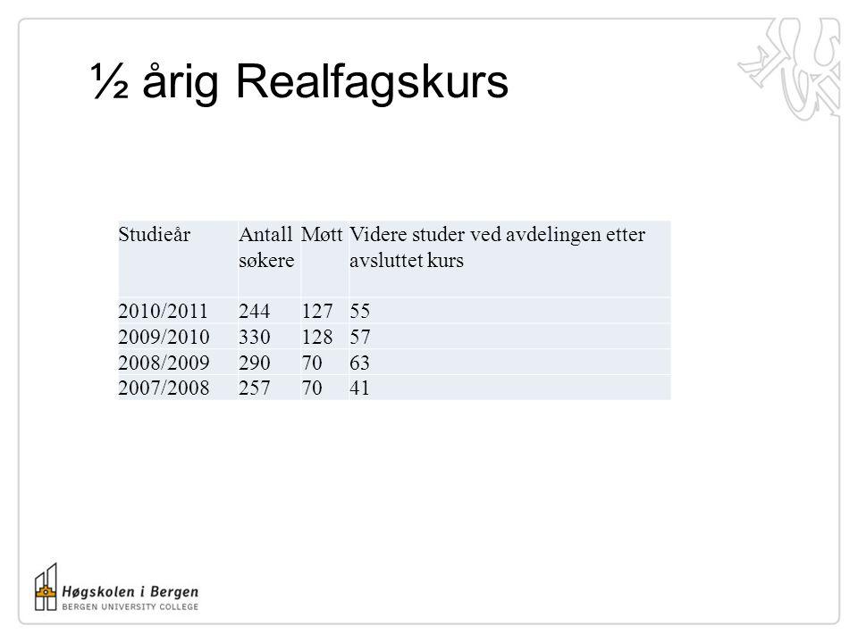 ½ årig Realfagskurs Studieår Antall søkere Møtt Videre studer ved avdelingen etter avsluttet kurs 2010/201124412755 2009/201033012857 2008/20092907063 2007/20082577041