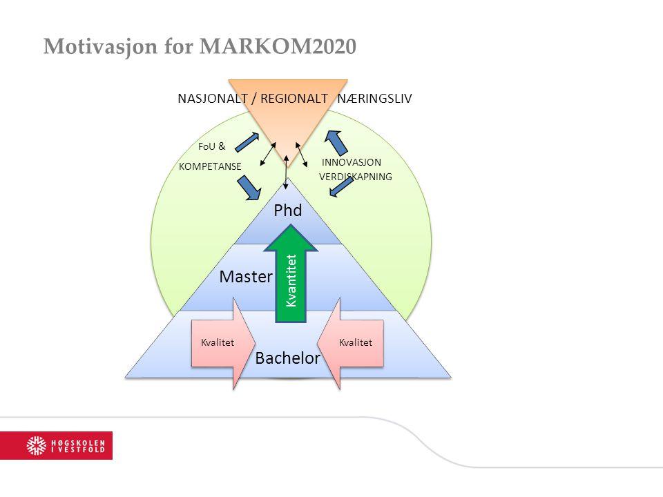 Motivasjon for MARKOM2020 Kvantitet INNOVASJON VERDISKAPNING NASJONALT / REGIONALT NÆRINGSLIV FoU & KOMPETANSE