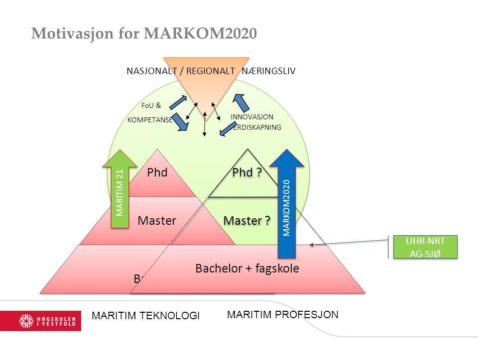 Motivasjon for MARKOM2020 INNOVASJON VERDISKAPNING NASJONALT / REGIONALT NÆRINGSLIV FoU & KOMPETANSE MARITIM TEKNOLOGI Phd Master Bachelor + fagskole MARITIM PROFESJON