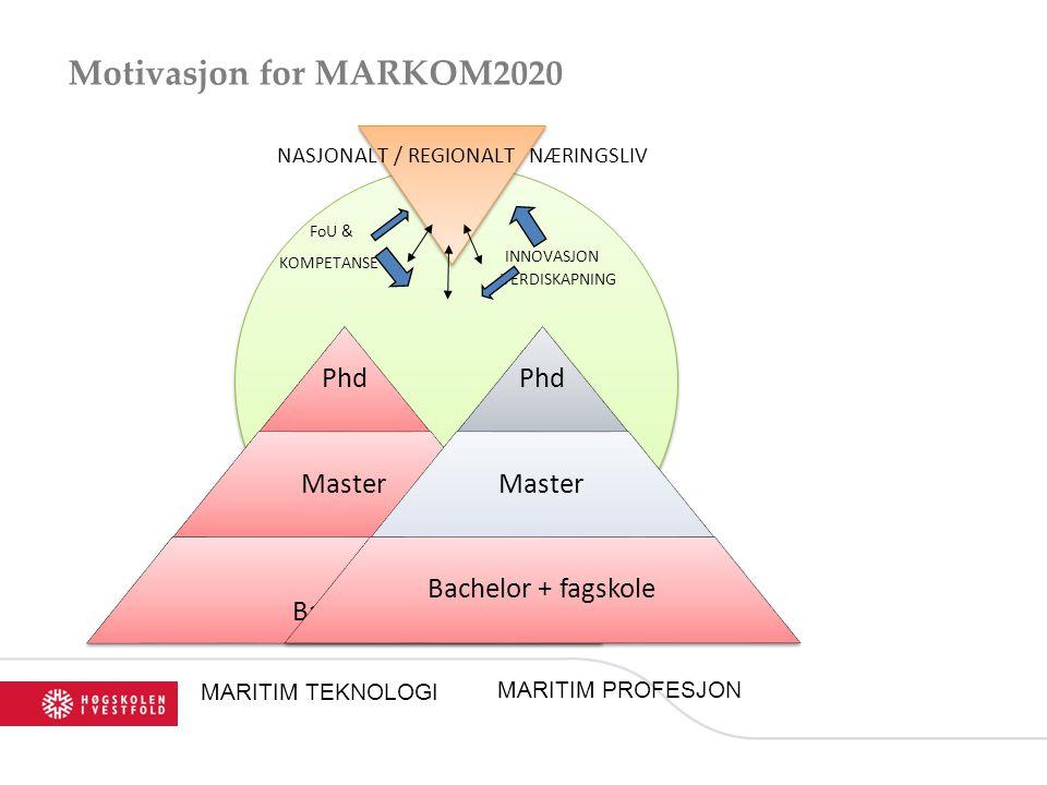 Motivasjon for MARKOM2020 INNOVASJON VERDISKAPNING NASJONALT / REGIONALT NÆRINGSLIV FoU & KOMPETANSE MARITIM TEKNOLOGI Phd Master Bachelor + fagskole