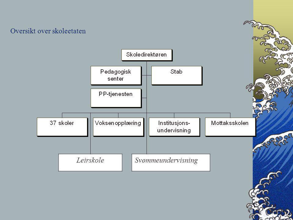 Oversikt over skoleetaten LeirskoleSvømmeundervisning