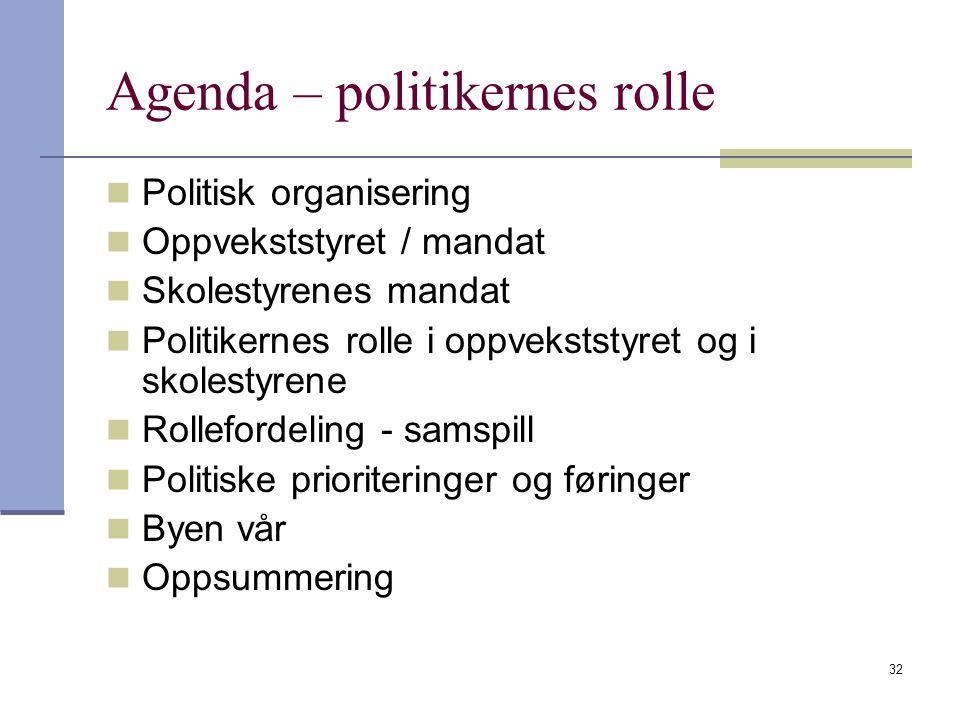 32 Agenda – politikernes rolle Politisk organisering Oppvekststyret / mandat Skolestyrenes mandat Politikernes rolle i oppvekststyret og i skolestyren