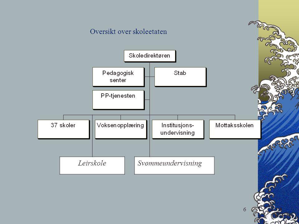 6 Oversikt over skoleetaten LeirskoleSvømmeundervisning