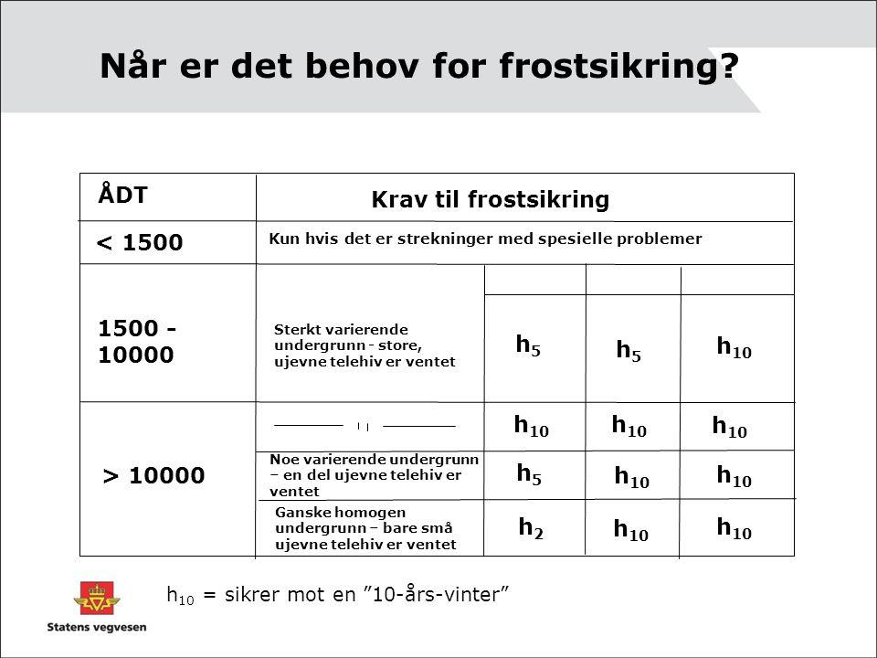 Når er det behov for frostsikring? ÅDT Krav til frostsikring < 1500 h5h5 Kun hvis det er strekninger med spesielle problemer 1500 - 10000 > 10000 h 10