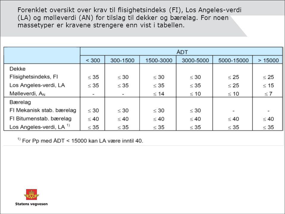 Forenklet oversikt over krav til flisighetsindeks (FI), Los Angeles-verdi (LA) og mølleverdi (AN) for tilslag til dekker og bærelag. For noen massetyp