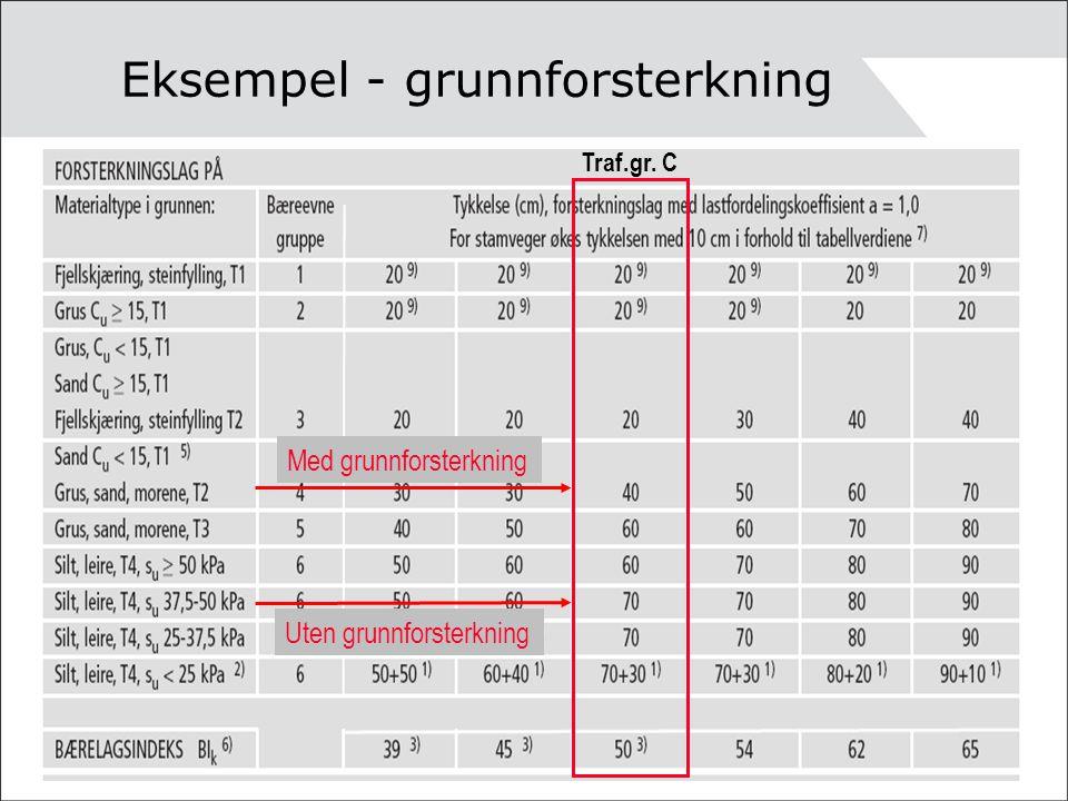 Eksempel - grunnforsterkning Traf.gr. C Uten grunnforsterkning Med grunnforsterkning
