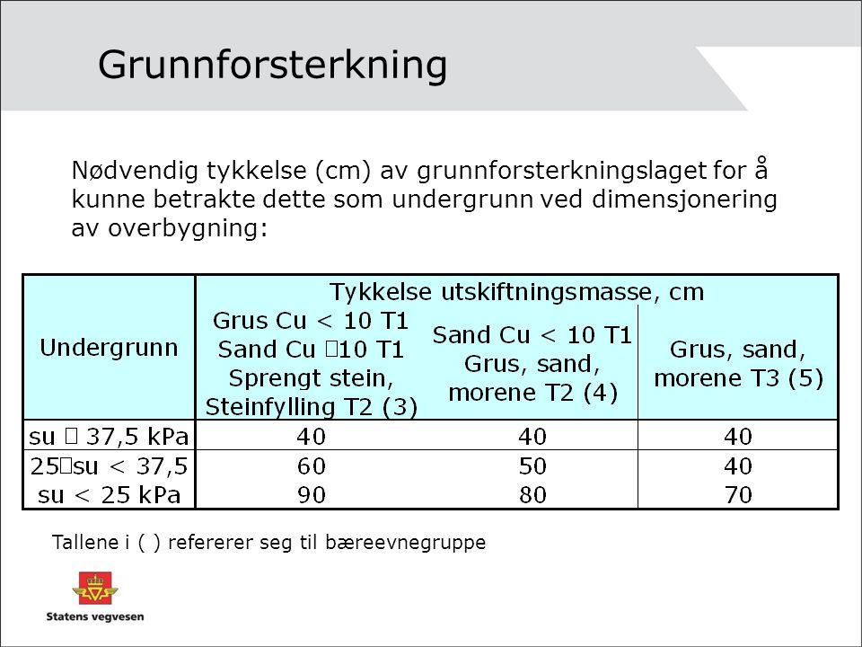 Grunnforsterkning Tallene i ( ) refererer seg til bæreevnegruppe Nødvendig tykkelse (cm) av grunnforsterkningslaget for å kunne betrakte dette som und