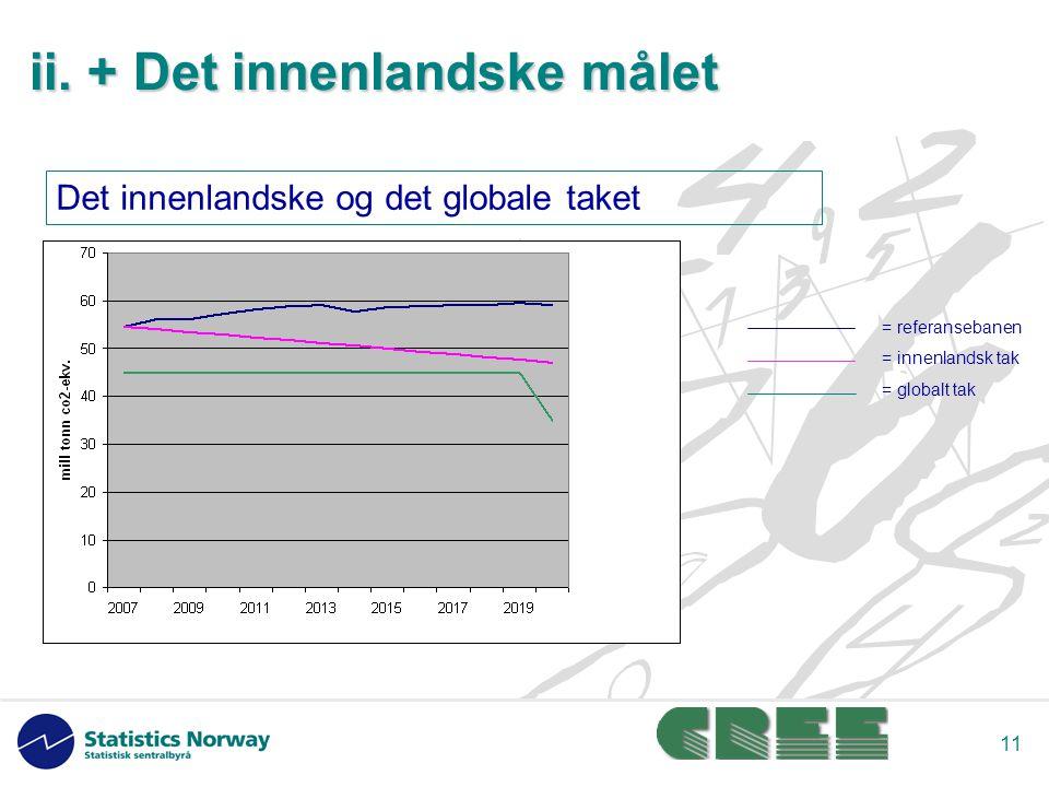 11 = referansebanen = innenlandsk tak = globalt tak Det innenlandske og det globale taket ii.