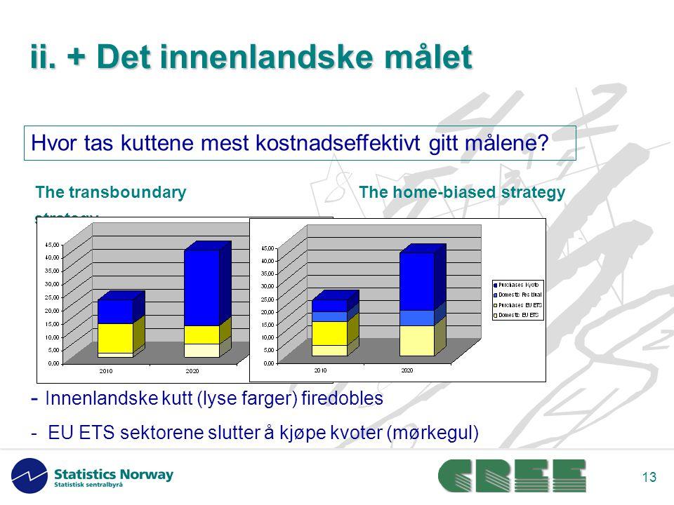 13 The home-biased strategyThe transboundary strategy - Innenlandske kutt (lyse farger) firedobles - EU ETS sektorene slutter å kjøpe kvoter (mørkegul) Hvor tas kuttene mest kostnadseffektivt gitt målene.