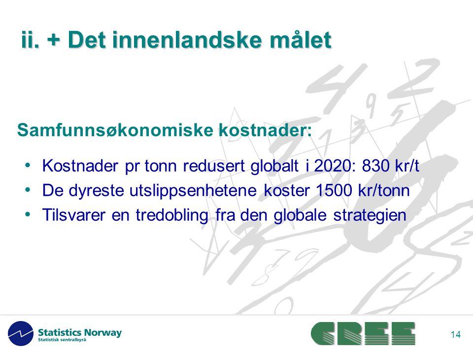 14 Kostnader pr tonn redusert globalt i 2020: 830 kr/t De dyreste utslippsenhetene koster 1500 kr/tonn Tilsvarer en tredobling fra den globale strategien Samfunnsøkonomiske kostnader: ii.